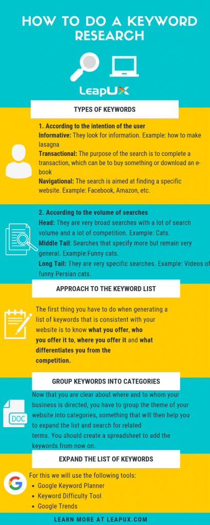 How to do a Keyword Research Infographic